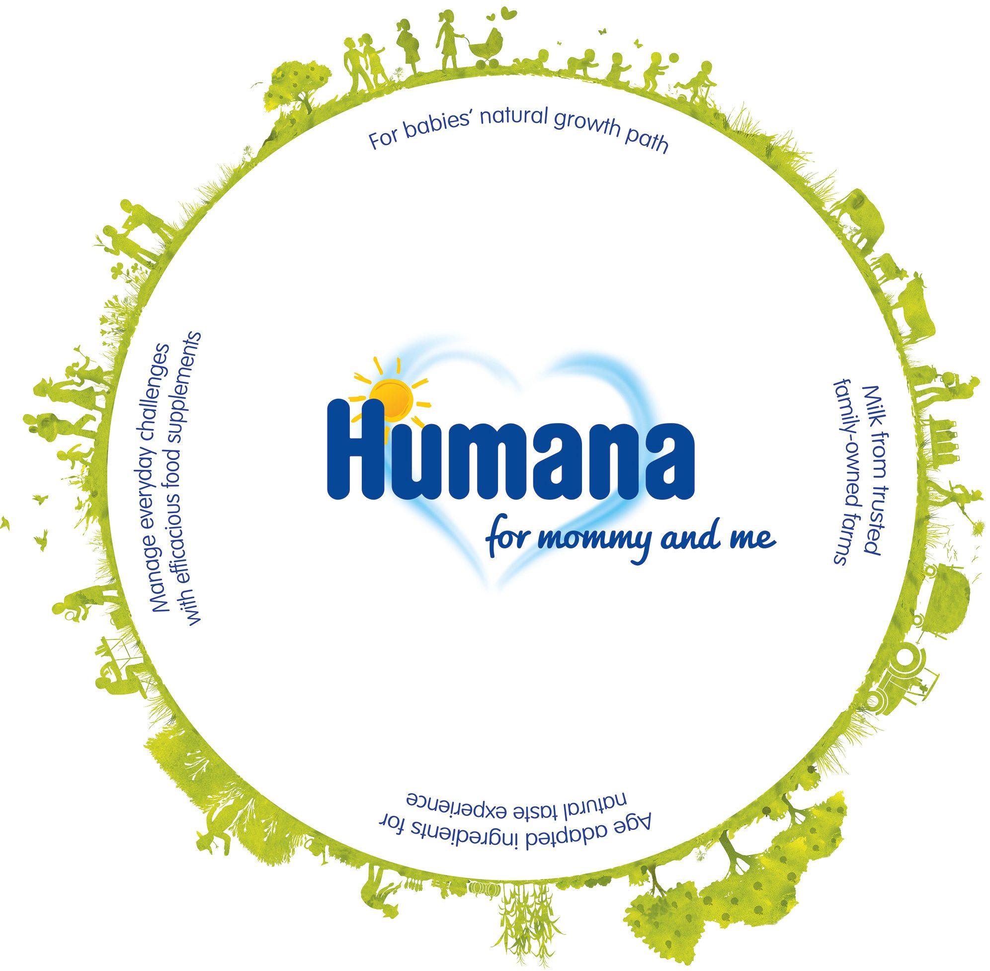 KloseDetering Werbeagentur strategische Markenfuehrung Humana